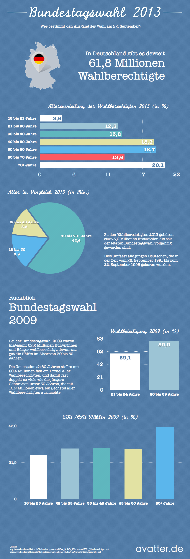 bundestagswahl2013-avatter