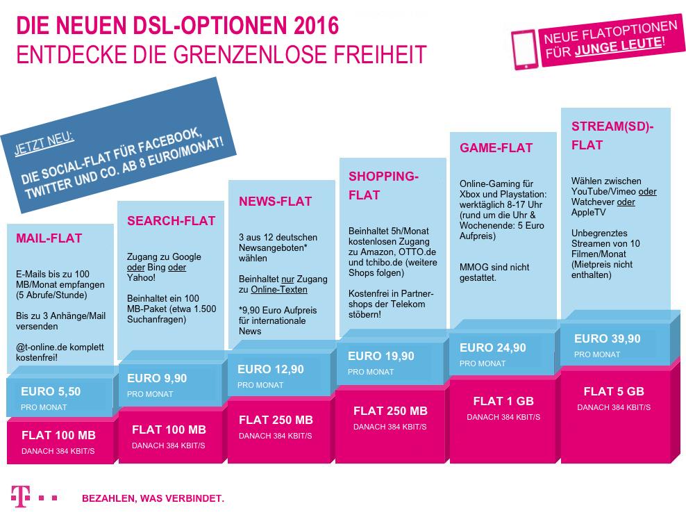 Telekom-DSL-Optionen-2016 (1)