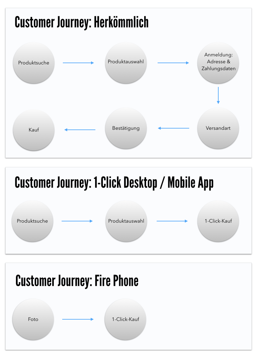 amazon-customer-journey