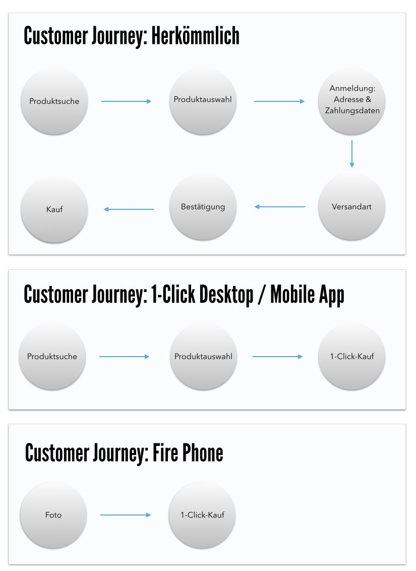 amazon-customer-journey