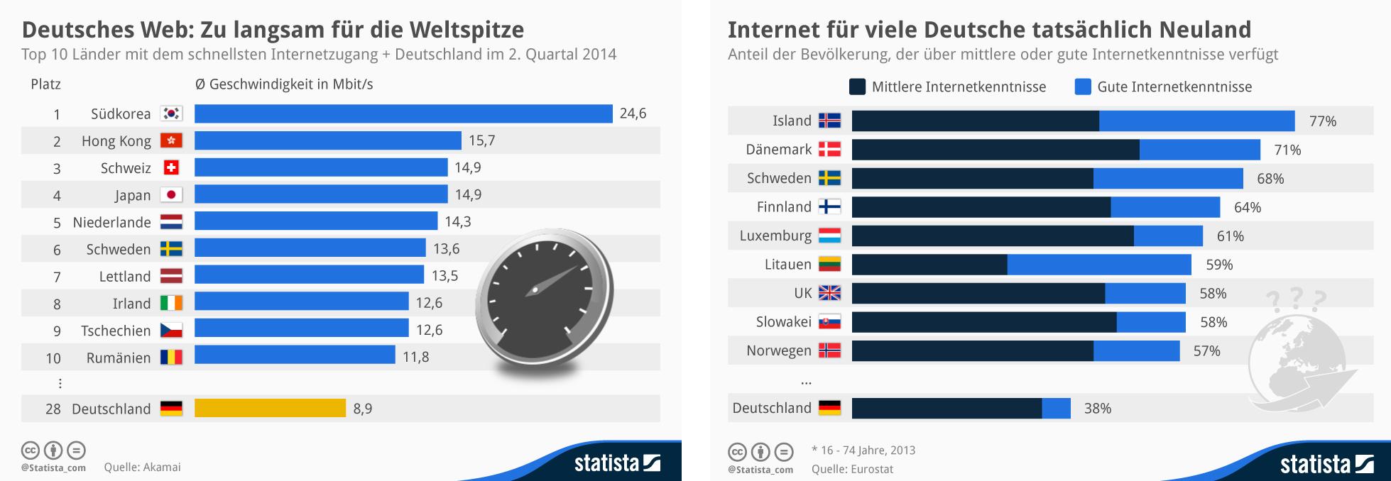 statistik-deutschland